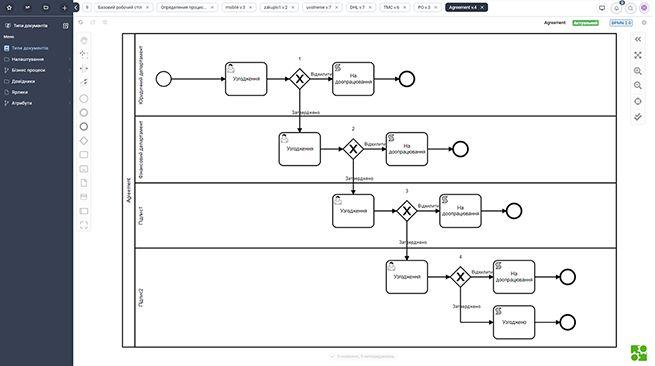 Scriptum дозволяє автоматизувати розгалужені спеціалізовані процеси завдяки гнучкій архітектурі рішень та готовим вбудованим модулям